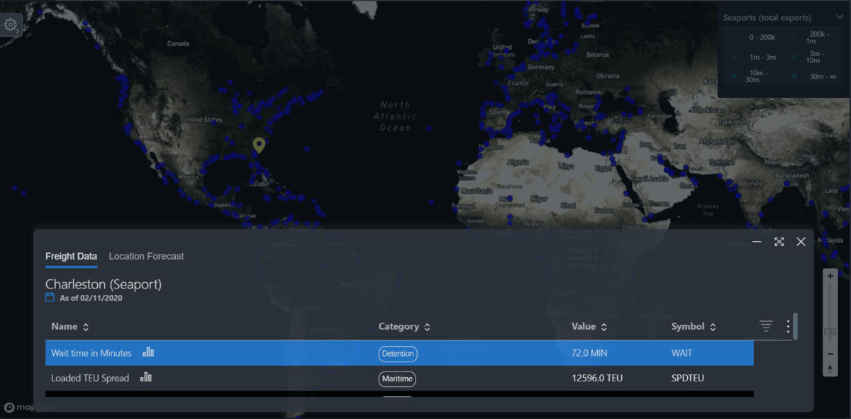 Global View of Seaports in SONAR